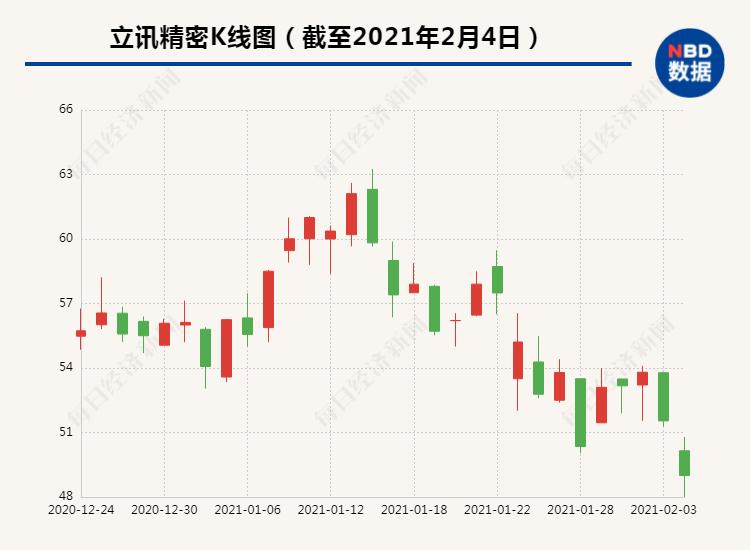 """大股东减持1.4亿股背后:李勋精密市值22天蒸发近千亿元。""""水果链""""领导可以吗?"""