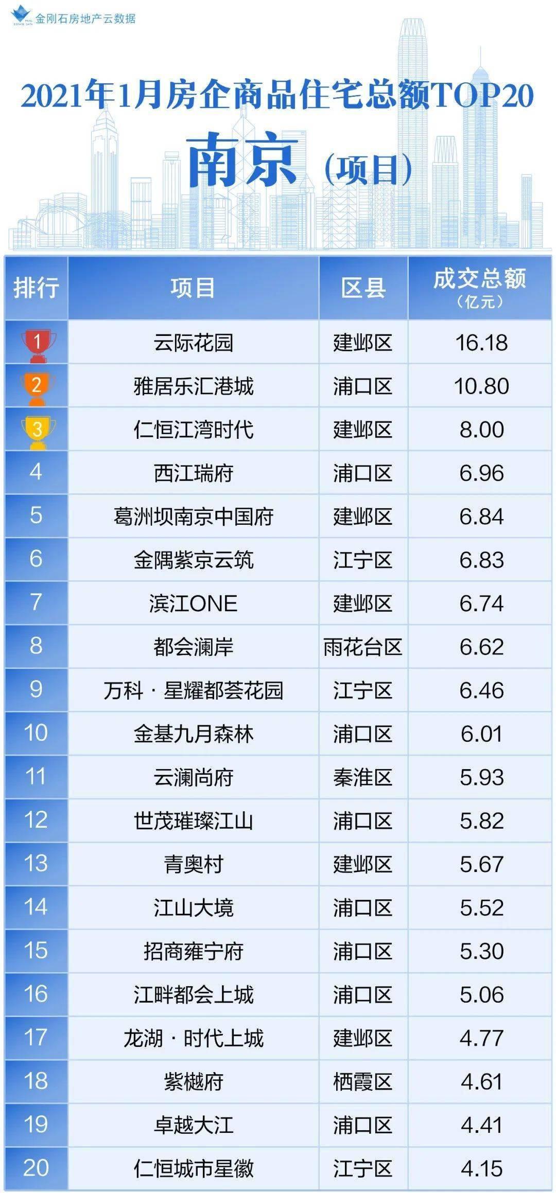 南京人均收入_南京大学