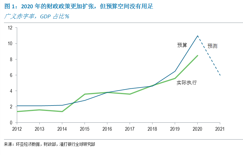 推荐你这几个赚钱平台,丁爽:中国2020年财政刺激的效力评估