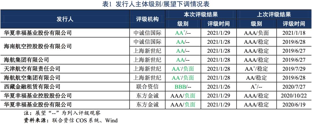 [债券市场】债券市场信用风险周报(2021.1.25~2021.1.29)