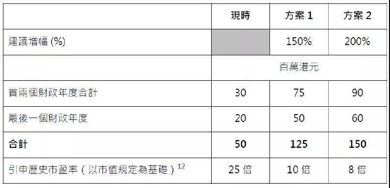 安柯胜表示,他代表13家投资银行和275家持牌机构,就提高联交所主板盈利能力的咨询文件,共同作出回应和提出建议