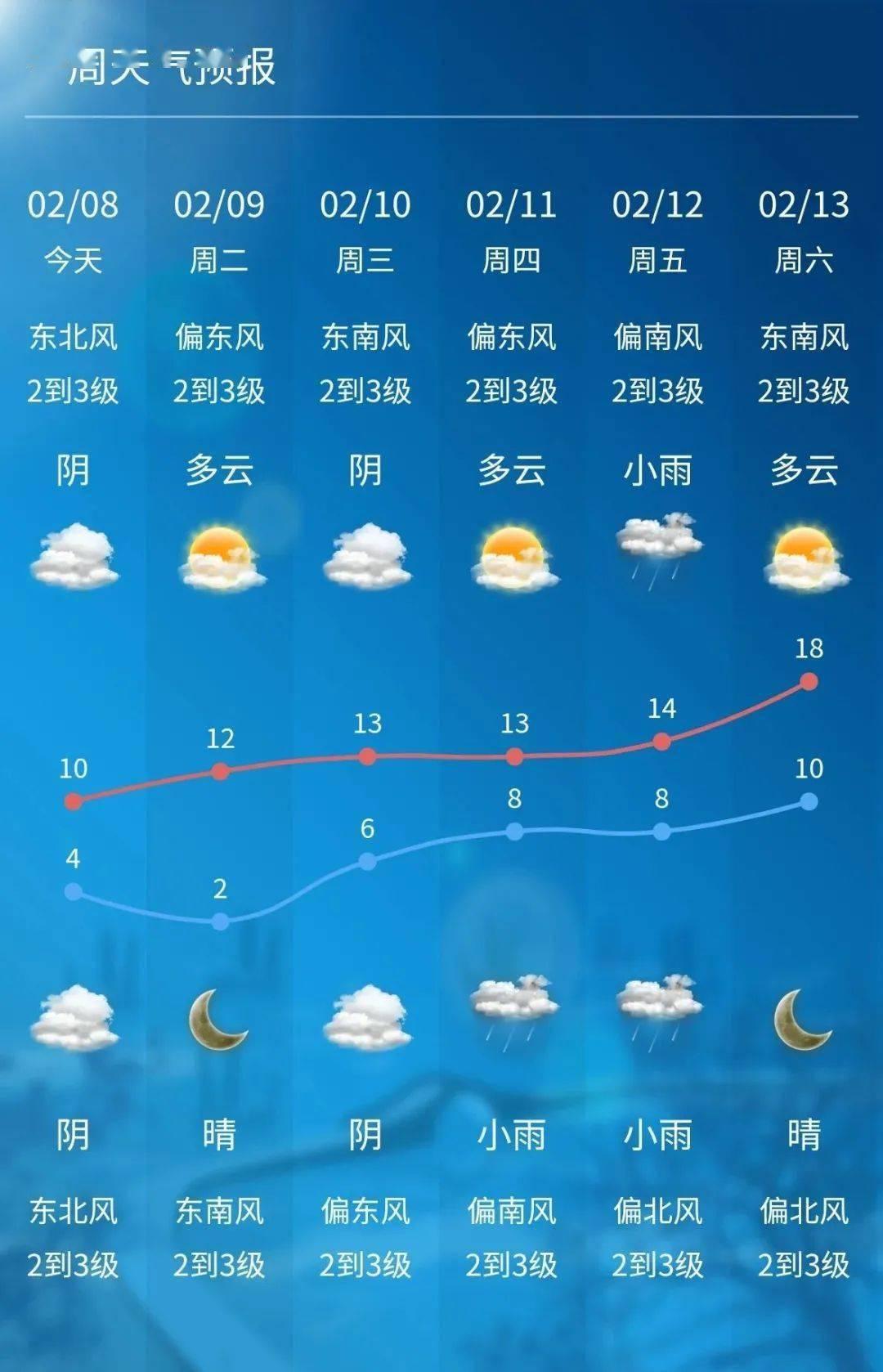 骤降10℃!除夕和春节...
