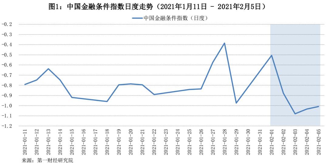 资金紧张缓解,指数下跌|第一财经状况指数(YFCI)
