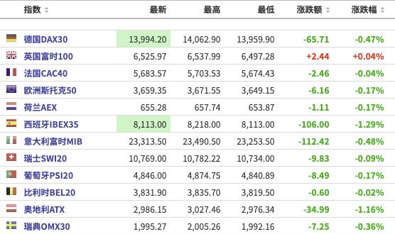 美股之前:三大期货指数小幅下跌,区块链板块上涨;关注小时后的财务报告