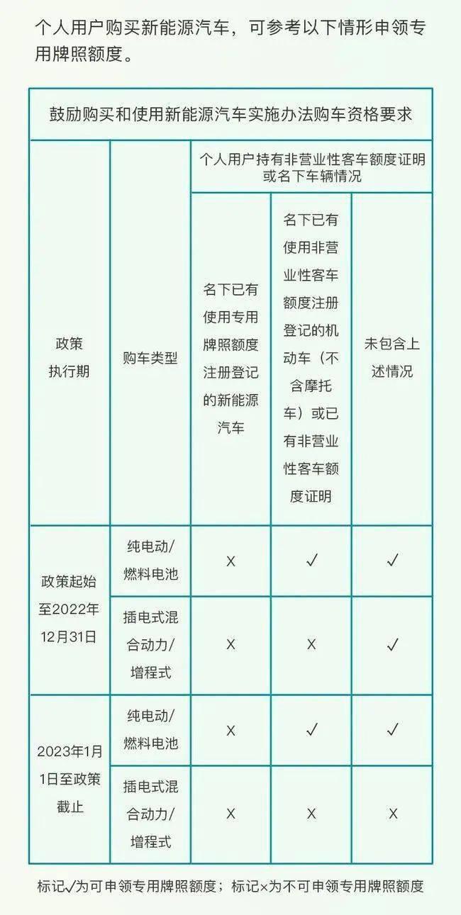 突发!上海新政插混车型不再送绿牌_汽车