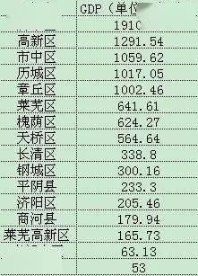 茂名2020gdp各县区排名_2020年各省市区GDP排名 新