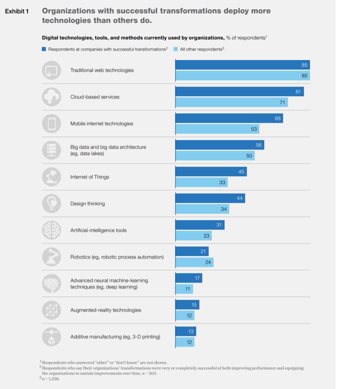 推荐阅读|麦肯锡:企业数字化转型失败率高达80%