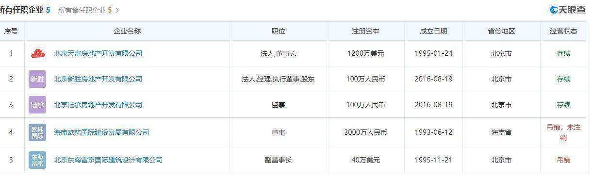 坠落的东北富豪:来京搞地产,曾身家24亿,被判7年后欲再起  第5张