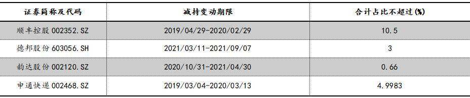 """盈利大涨、联姻韵达、股东减持,喜忧参半的德邦股份(603056.SH)能否迎开局""""牛""""?"""