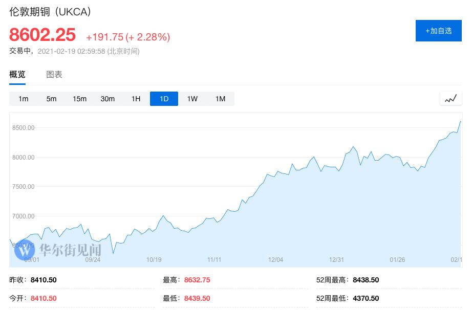 """飙升的油价、铜价""""完全脱离现实""""!有分析师出来唱反调了"""