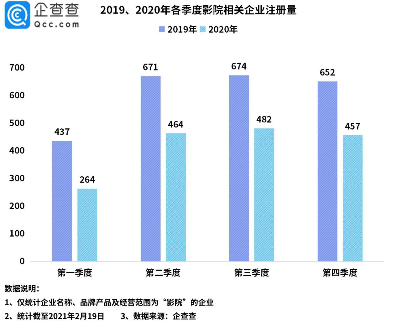 企查查數據:2020年我國影院相關企業注冊量同比下降%