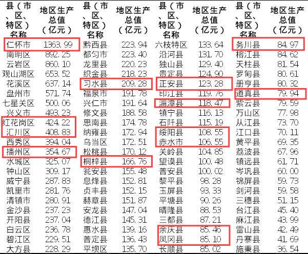 贵州2020gdp_贵州毕节各区县2020年GDP排名:七星关500亿第一,威宁县增速最快