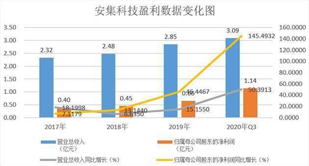安集科技:国内集成电路领域龙头企业 2020年业绩预增129.32%