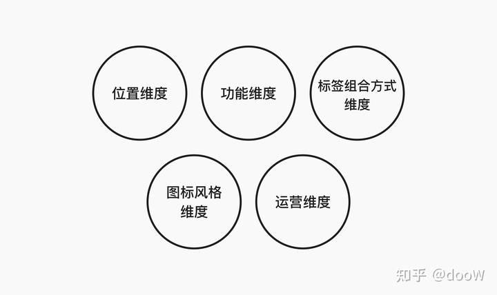 关于线上产品标签栏(Tab Bar)的解构和分析