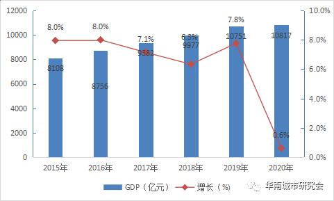 广东2020各市gdp排名_2020广东21市gdp