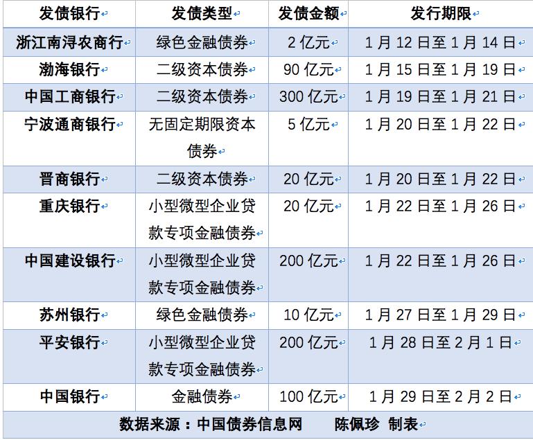 月报|1月十家银行共发债947亿:小微贷款金融债420亿
