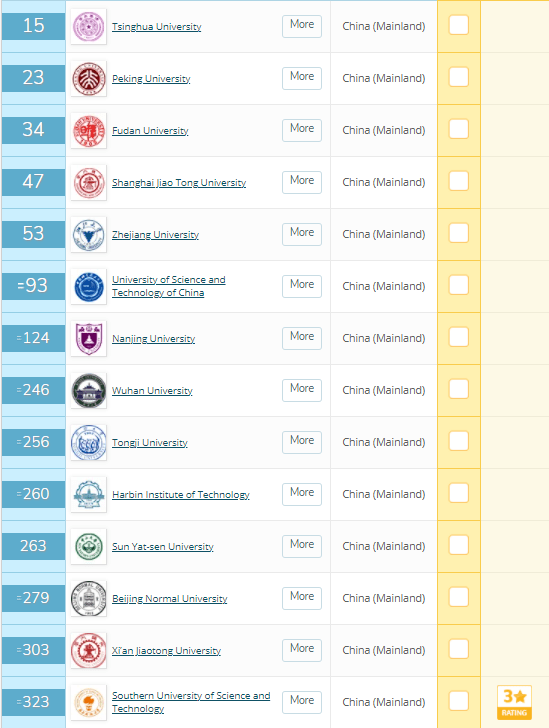 QS世界大学排名_比利时鲁汶大学排名qs