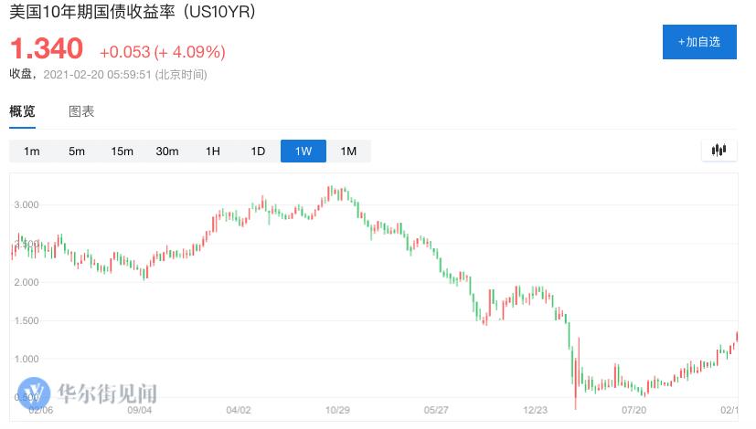 """美长债利率进一步走高""""势不可挡""""?"""