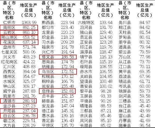 贵州县市gdp排名_贵州gdp2020年总量