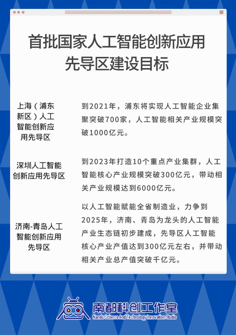 10余座人工智能标杆城市建设 广州如何跑出加速度