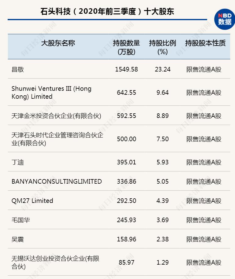 """刚解禁就减持 """"两市第三高价股""""石头科技迎71亿""""利空王炸""""?"""