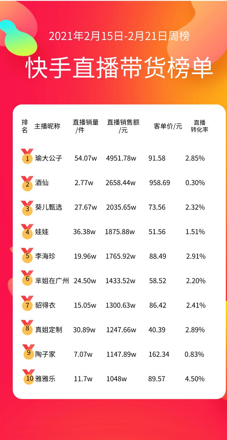 """直播带货新年榜单出炉,谁是春节""""带货王"""""""