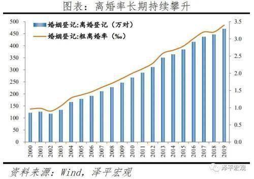 任泽平:国人结婚少了、离婚多了、结婚晚了,促进单身经济兴起,出生率降低、养老负担加重  第2张
