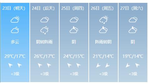 明天又是大晴天,最高达29℃!你的短袖安排了吗?