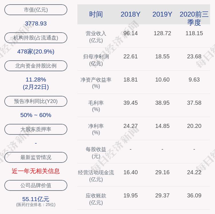 药明康德:9.8万股行权股票3月1日上市流通