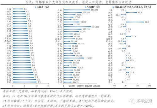 任泽平:国人结婚少了、离婚多了、结婚晚了,促进单身经济兴起,出生率降低、养老负担加重  第4张