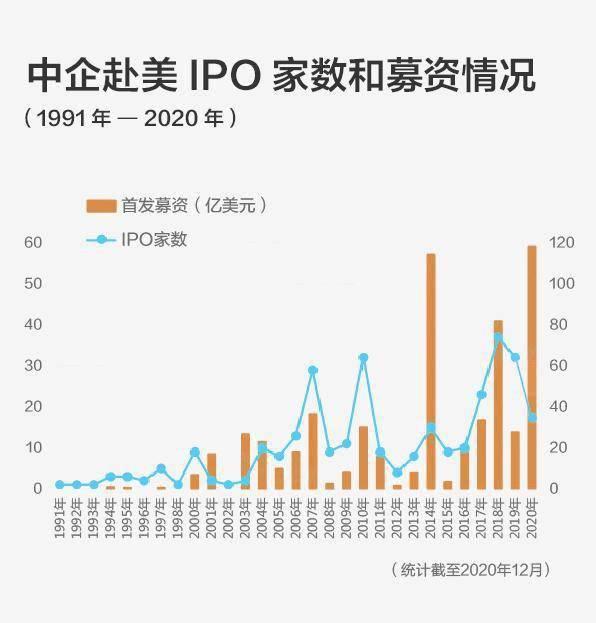 中企赴美上市热潮:开年两月12家,总市值400亿美金