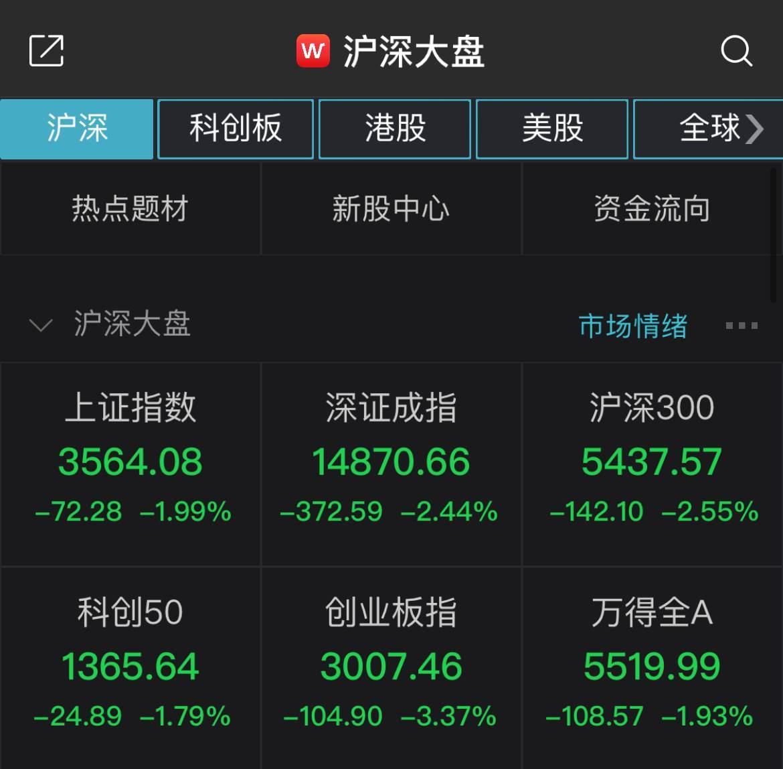"""创新指数暴跌3.37%,并在牛年上演了""""五连败""""。近2000股股票以绿色上市"""