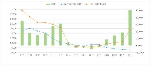 """四川电力春节大数据:企业产量稳步增长,""""荣新年""""人数增加近48万人"""
