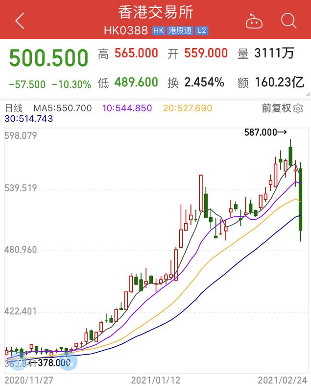 重大紧急事件!港股印花税突然上调的影响有多大?随着150亿美元资金的撤出,HKEx股市暴跌12%。水能流到a股吗?