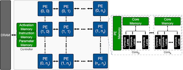 面向计算机架构的机器学习  第2张