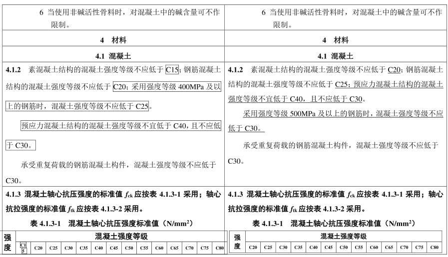 混凝土规范局部修订:不再允许应用HRB335钢筋,C15混凝土将彻底成为历史!