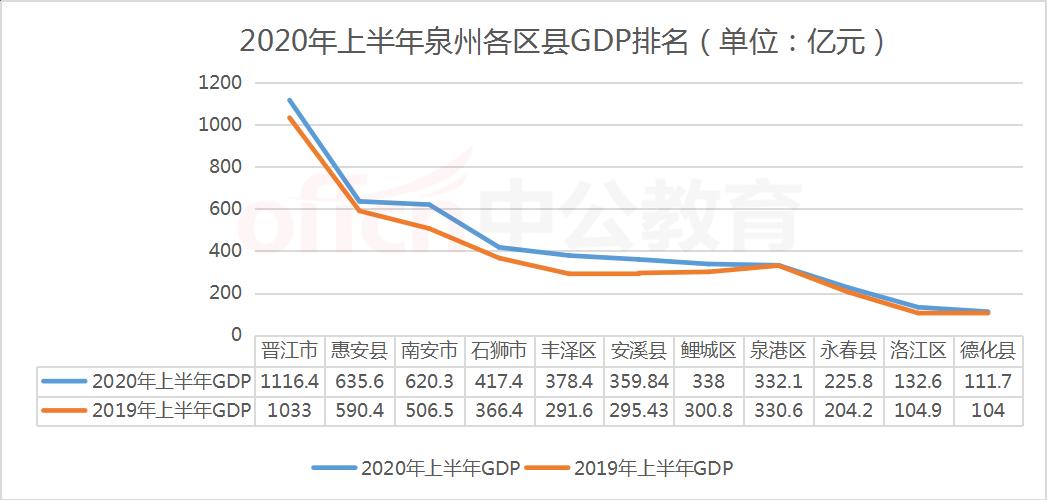 晋江gdp_晋江机场