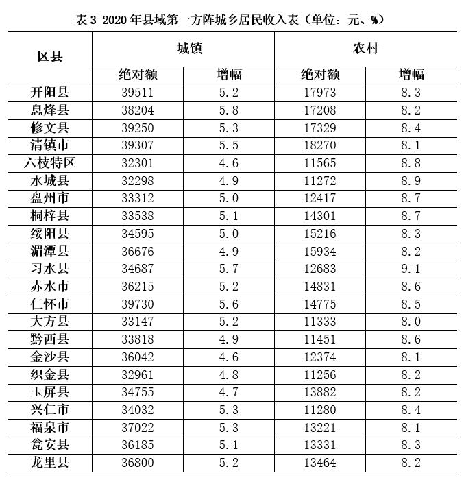 织金县2020GDP_织金县