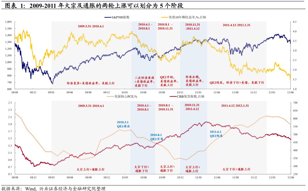 【兴证宏观】大宗商品涨了,什么时候起通胀?——从历史经验看美国通胀的传导