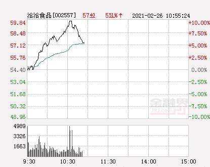 快讯:洽洽食品涨停 报于59.84元_