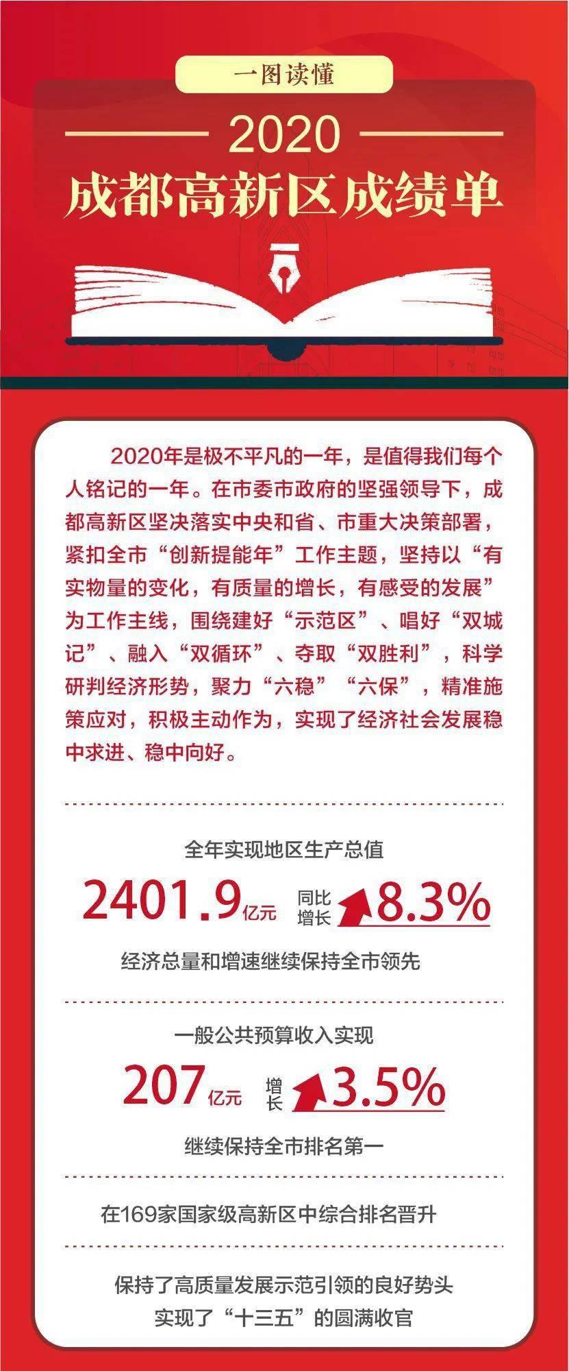 GDP突破2400亿元,逆势增长8.3%!