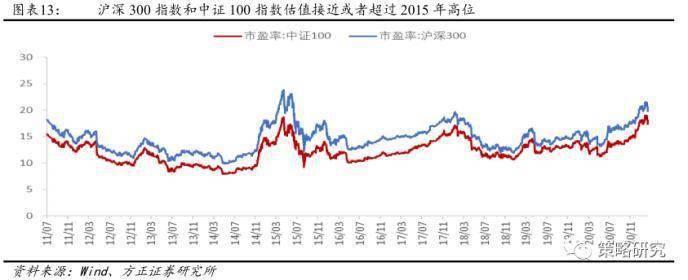 方正策略:市场仍有反弹 整体风险偏好难以持续性提升
