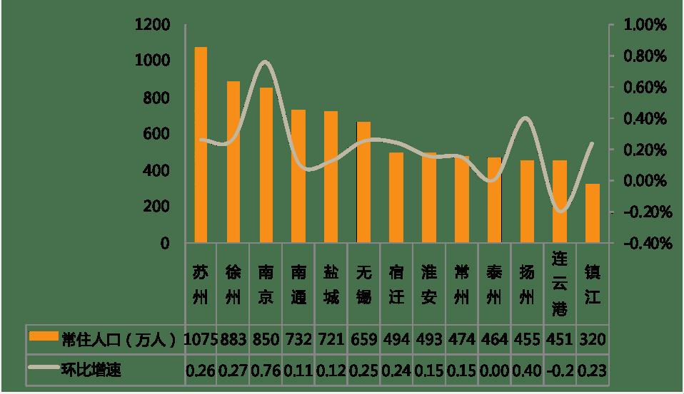 江苏的人口_2019江苏人口数量有多少 2019江苏人口老龄化数据