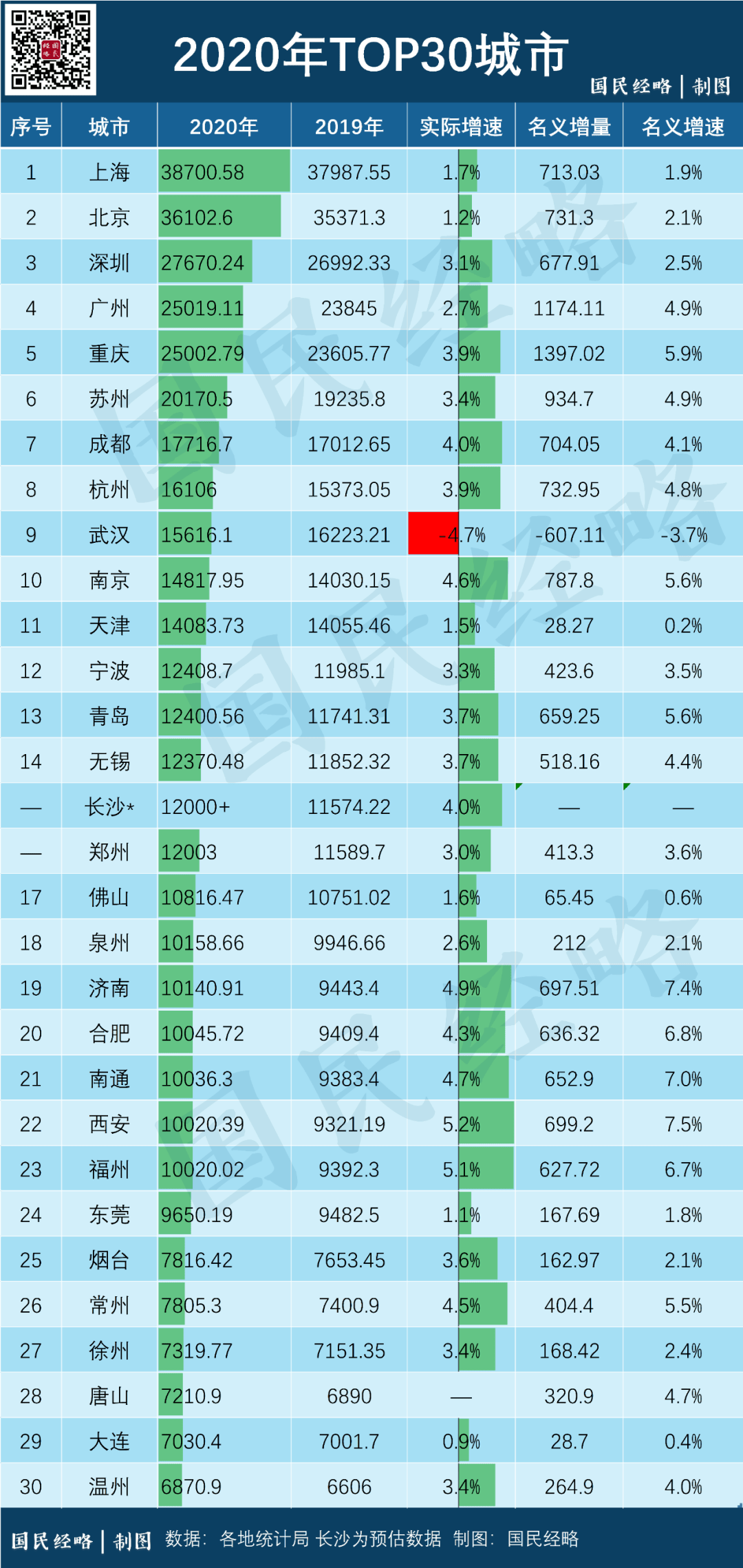 湖南gdp榜单_湖南市州GDP排行榜公布, 快来看看常德排第几