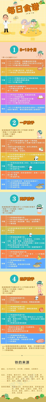 8个月~4岁宝宝每天应该怎么吃?这份每日食谱让宝宝吃得好又香!