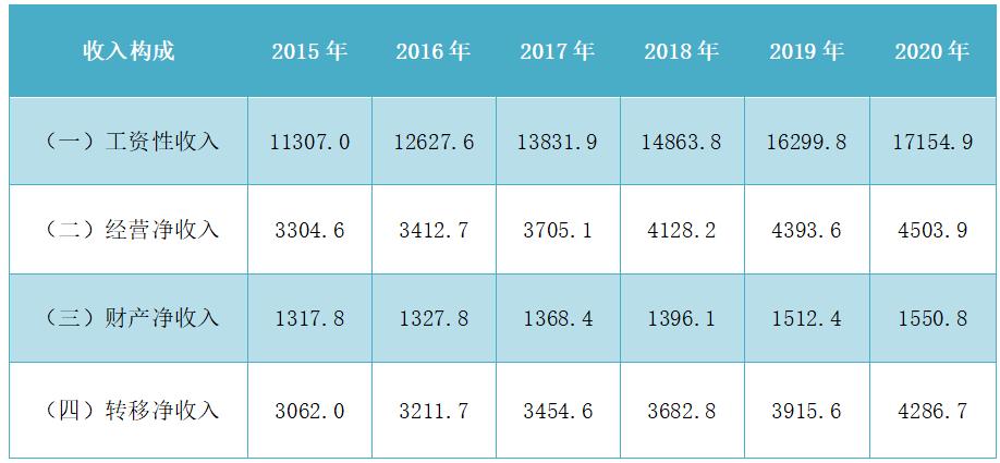 肇庆人均收入_肇庆学院