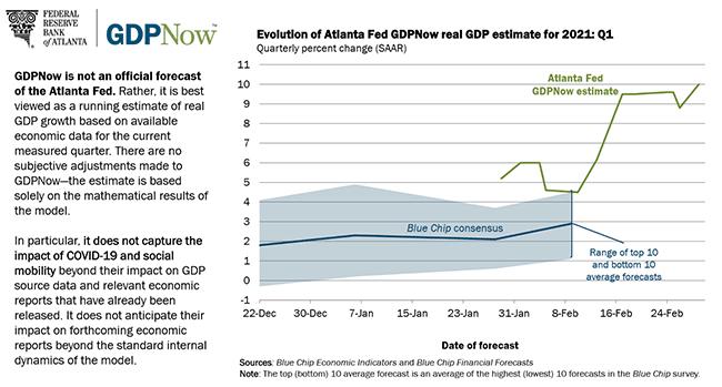 亚特兰大联储模型预计美国一季度GDP增速高达10%