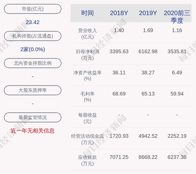 科威尔:约80.25亿港元限售股3月10日公开,占有率1