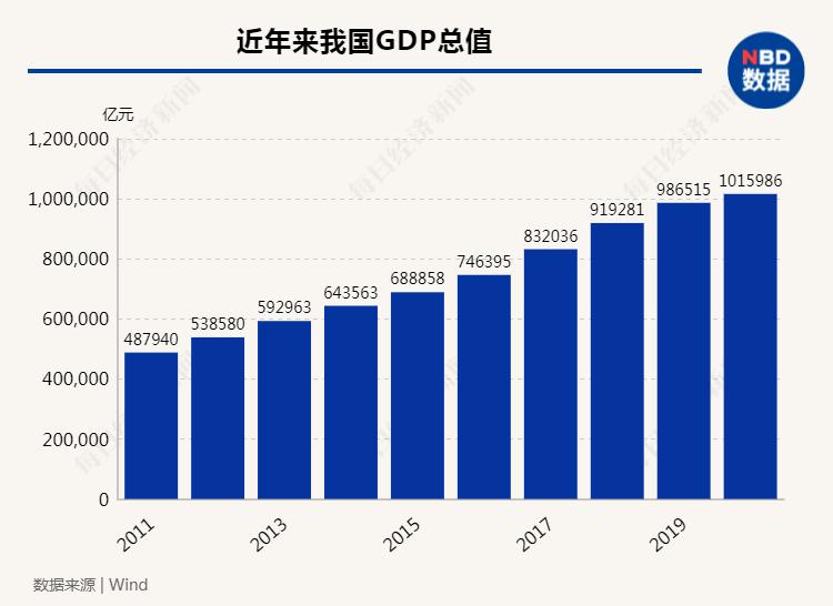 在经济总量方面 2021_gis在经济方面的应用