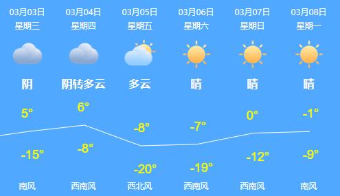 3月3日起,哈尔滨这些路段易堵,早点出门!